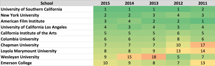 Top_Film_School_Rankings_Over_Time.png